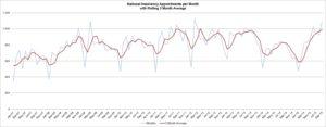 Company Insolvencies per month average graph