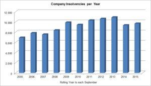 Company insolvencies per year graph
